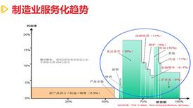 e-works黄培:智能制造与智能服务前沿趋势