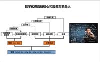 数字化供应链与系统升级