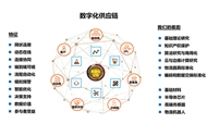 培训教程|现代供应链与数字化升级(上)