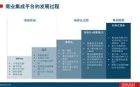 企业供应链协同商务平台应用(下)