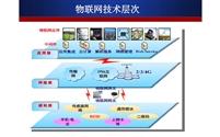 物联网造就智慧工厂与智慧供应链(中)